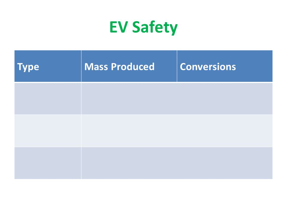 EV Safety TypeMass ProducedConversions LocationHomeWorkPublic