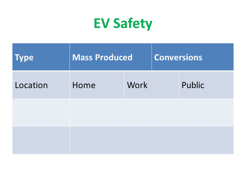 EV Safety TypeMass ProducedConversions LocationHomeWorkPublic WhoOwnerPublic First Responders