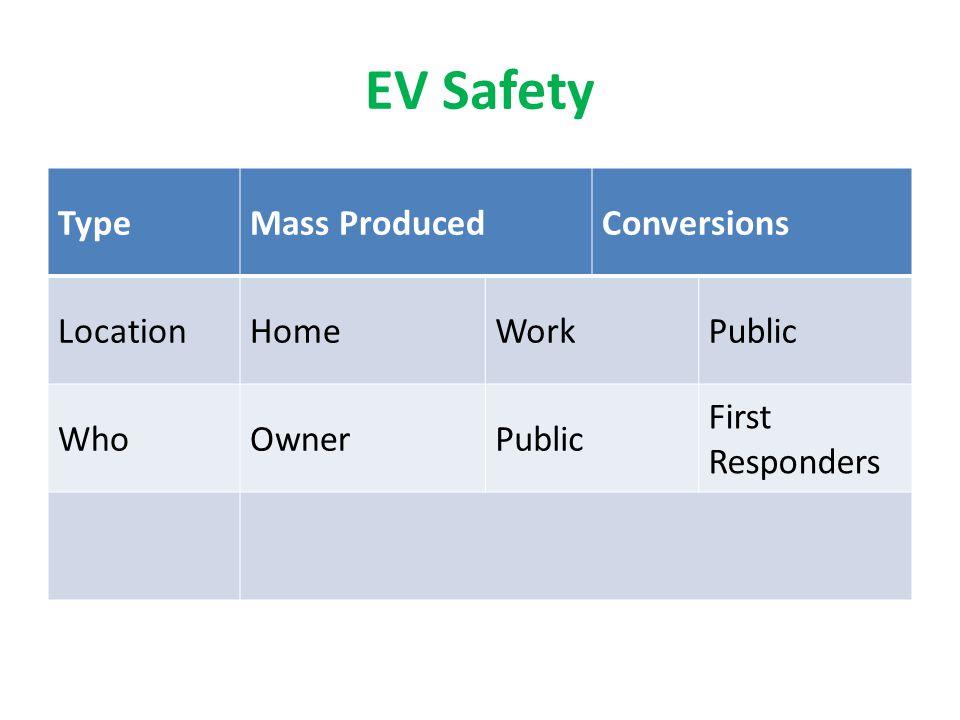 EV Safety TypeMass ProducedConversions LocationHomeWorkPublic WhoOwnerPublic First Responders