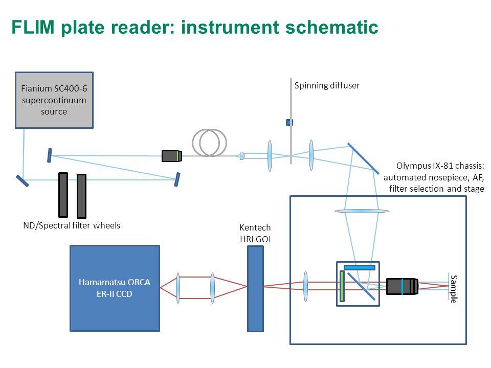 FLIM plate reader: instrument schematic Hamamatsu ORCA ER-II CCD Fianium SC400-6 supercontinuum source ND/Spectral filter wheels Olympus IX-81 chassis