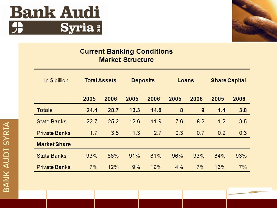 BANK AUDI SYRIA Current Banking Conditions Market Structure In $ billionTotal AssetsDepositsLoansShare Capital 20052006200520062005200620052006 Totals
