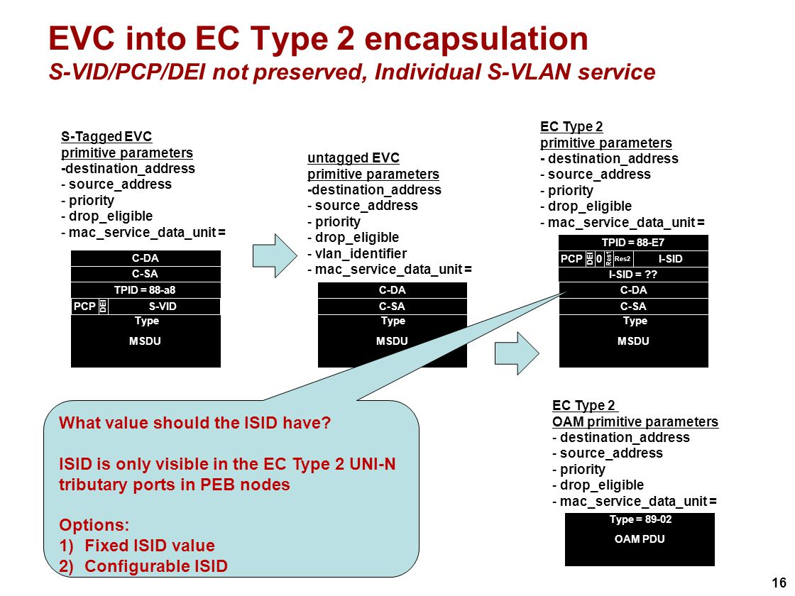 16 EVC into EC Type 2 encapsulation S-VID/PCP/DEI not preserved, Individual S-VLAN service EC Type 2 primitive parameters - destination_address - source_address - priority - drop_eligible - mac_service_data_unit = C-DA C-SA MSDU Type S-VIDPCP DEI TPID = 88-a8 S-Tagged EVC primitive parameters -destination_address - source_address - priority - drop_eligible - mac_service_data_unit = TPID = 88-E7 I-SIDPCP DEI Res2 0 Res1 I-SID = .