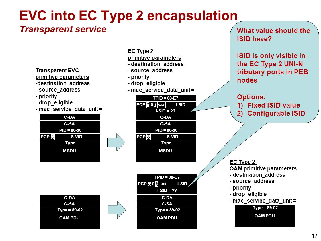 17 EVC into EC Type 2 encapsulation Transparent service EC Type 2 primitive parameters - destination_address - source_address - priority - drop_eligible - mac_service_data_unit = C-DA C-SA MSDU Type S-VIDPCP DEI TPID = 88-a8 Transparent EVC primitive parameters -destination_address - source_address - priority - drop_eligible - mac_service_data_unit = TPID = 88-E7 I-SIDPCP DEI Res2 0 Res1 I-SID = .