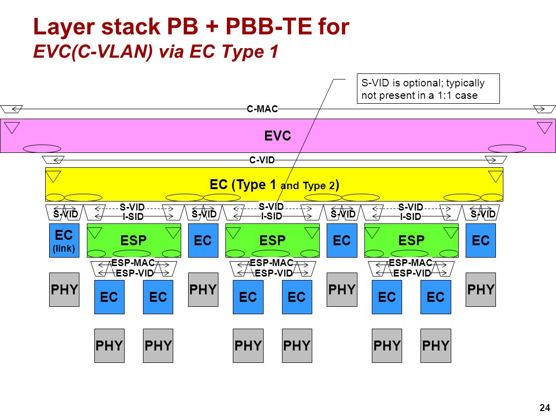 24 Layer stack PB + PBB-TE for EVC(C-VLAN) via EC Type 1 EVC EC (Type 1 and Type 2 ) ESP EC PHY EC PHY ESP EC PHY EC PHY ESP EC PHY EC PHY C-VID EC (link) I-SID S-VID ESP-VID ESP-MAC ESP-VID ESP-MAC ESP-VID ESP-MAC S-VID is optional; typically not present in a 1:1 case C-MAC