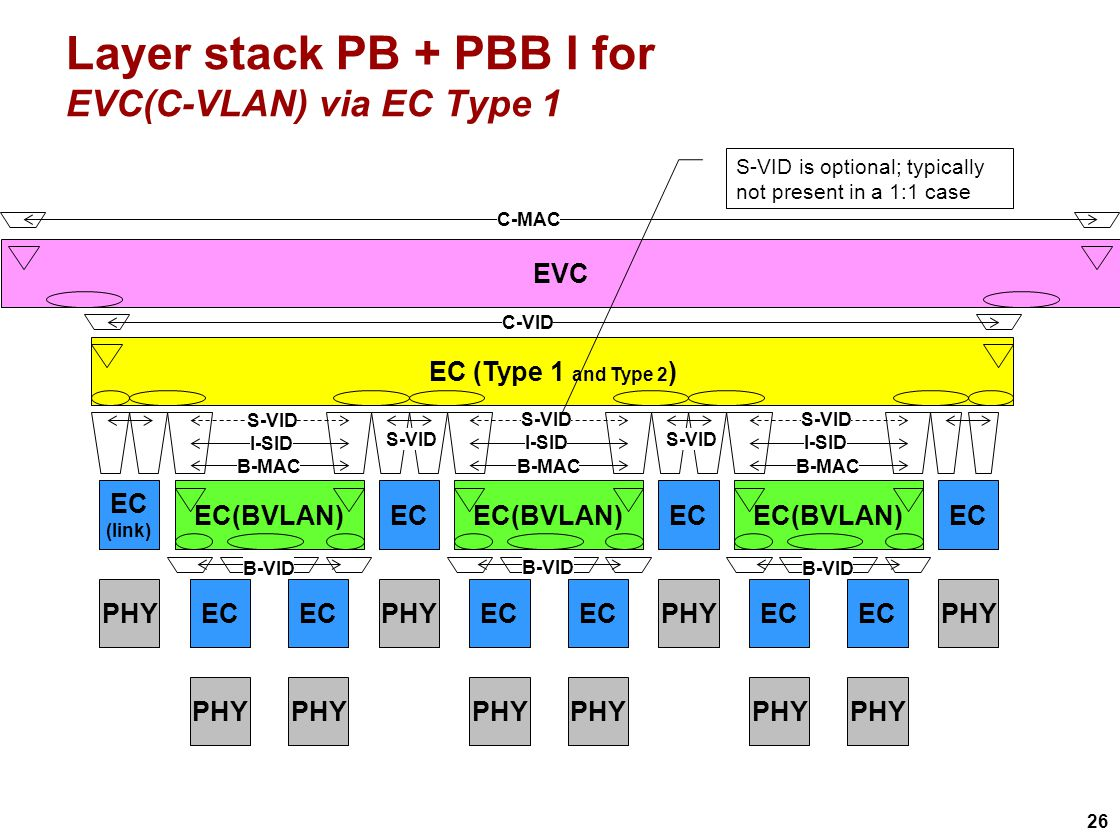 26 Layer stack PB + PBB I for EVC(C-VLAN) via EC Type 1 EVC EC (Type 1 and Type 2 ) EC(BVLAN) EC PHY EC PHY EC(BVLAN) EC PHY EC PHY EC(BVLAN) EC PHY EC (link) PHY EC PHY C-VID B-MAC I-SID S-VID I-SID S-VID I-SID S-VID B-VID S-VID S-VID is optional; typically not present in a 1:1 case C-MAC