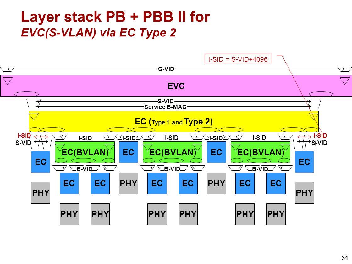 31 Layer stack PB + PBB II for EVC(S-VLAN) via EC Type 2 EVC EC ( Type 1 and Type 2) EC(BVLAN) EC PHY EC PHY EC(BVLAN) EC PHY EC PHY EC(BVLAN) EC PHY EC PHY EC PHY S-VID I-SID B-VID S-VID I-SID Service B-MAC I-SID C-VID I-SID = S-VID+4096