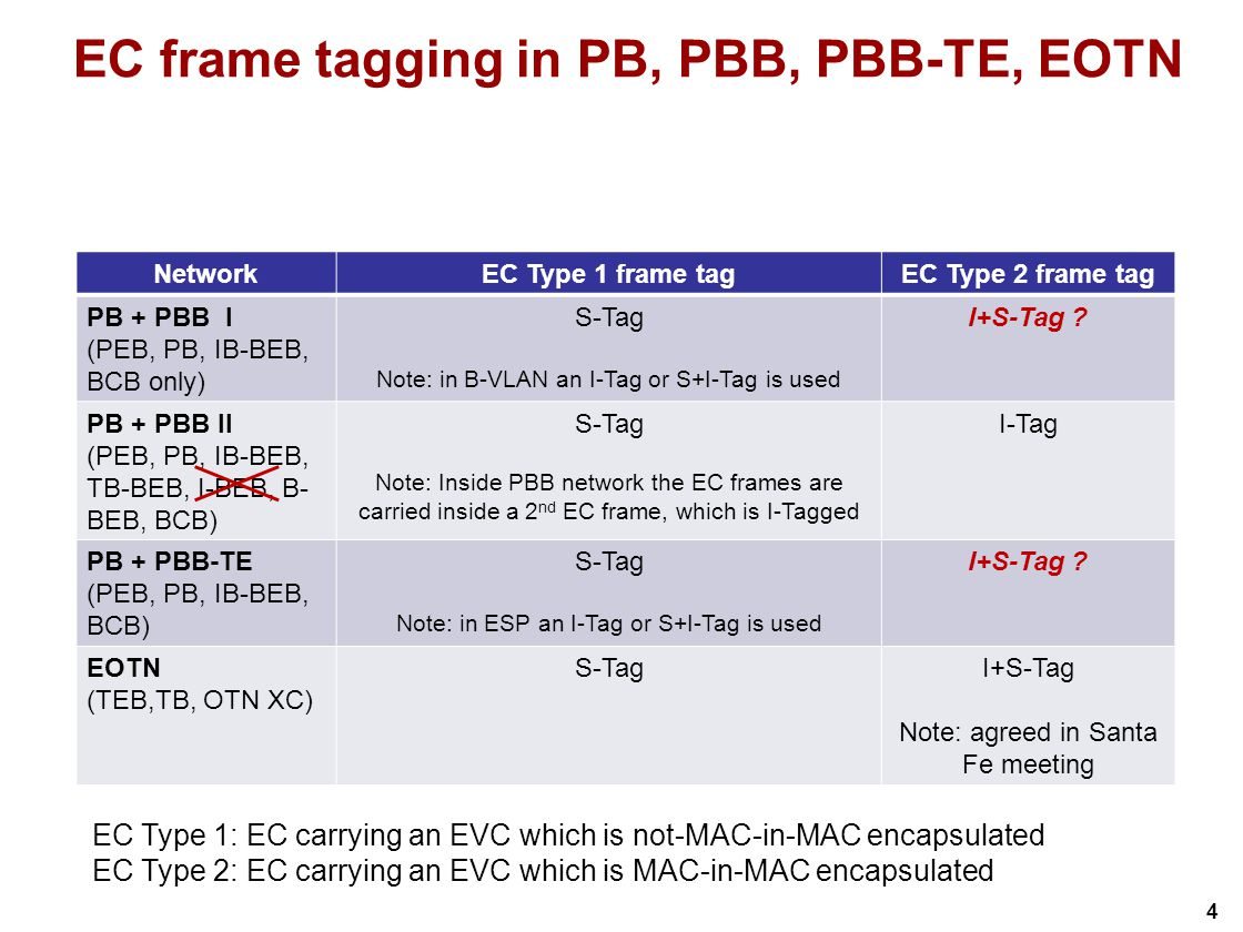 4 EC frame tagging in PB, PBB, PBB-TE, EOTN NetworkEC Type 1 frame tagEC Type 2 frame tag PB + PBB I (PEB, PB, IB-BEB, BCB only) S-Tag Note: in B-VLAN an I-Tag or S+I-Tag is used I+S-Tag .