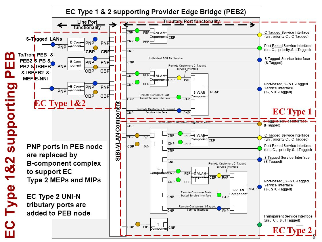 16 EVC into EC Type 2 encapsulation S-VID/PCP/DEI not preserved, Individual S-VLAN service EC Type 2 primitive parameters - destination_address - source_address - priority - drop_eligible - mac_service_data_unit = C-DA C-SA MSDU Type S-VIDPCP DEI TPID = 88-a8 S-Tagged EVC primitive parameters -destination_address - source_address - priority - drop_eligible - mac_service_data_unit = TPID = 88-E7 I-SIDPCP DEI Res2 0 Res1 I-SID = ?.
