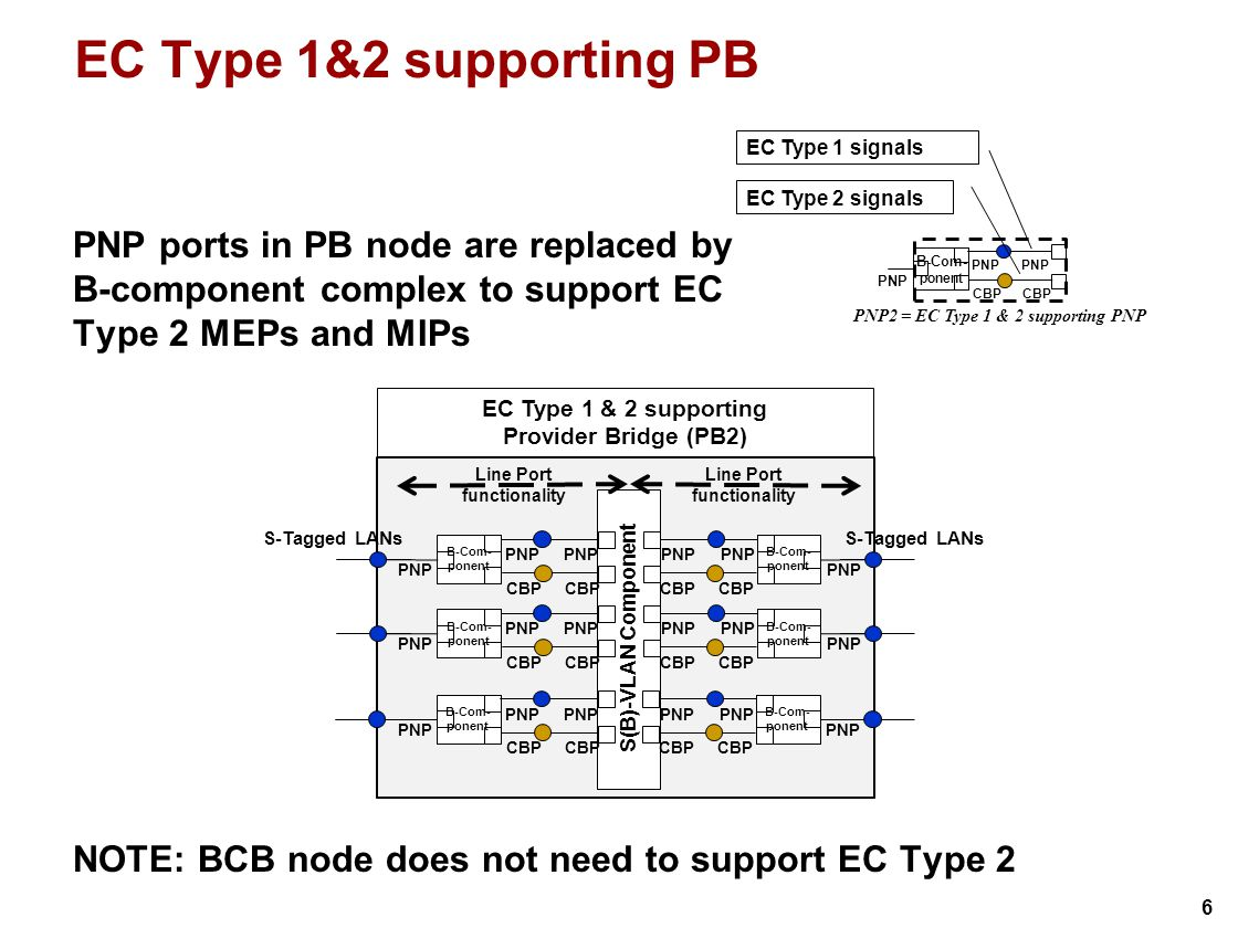 6 S(B)-VLAN Component EC Type 1 & 2 supporting Provider Bridge (PB2) B-Com- ponent S-Tagged LANs PNP Line Port functionality PNP CBP B-Com- ponent PNP CBP B-Com- ponent S-Tagged LANs PNP Line Port functionality PNP CBP B-Com- ponent PNP CBP B-Com- ponent PNP CBP B-Com- ponent PNP CBP EC Type 1&2 supporting PB PNP ports in PB node are replaced by B-component complex to support EC Type 2 MEPs and MIPs NOTE: BCB node does not need to support EC Type 2 B-Com- ponent PNP CBP PNP PNP2 = EC Type 1 & 2 supporting PNP EC Type 1 signals EC Type 2 signals