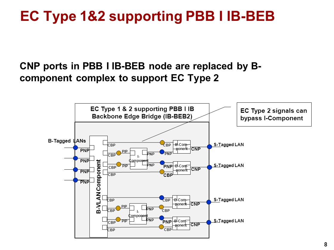 8 EC Type 1&2 supporting PBB I IB-BEB CNP ports in PBB I IB-BEB node are replaced by B- component complex to support EC Type 2 B-Tagged LANs B-VLAN Component EC Type 1 & 2 supporting PBB I IB Backbone Edge Bridge (IB-BEB2) PNP I- Component B-Com- ponent CNP CBP PNP B-Com- ponent CNP PNP CBP PIP CBP S-Tagged LAN PNP S-Tagged LAN CBP I- Component B-Com- ponent CNP CBP PNP CBP B-Com- ponent CNP PNP CBP PIP CBP EC Type 2 signals can bypass I-Component