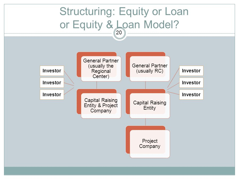Structuring: Equity or Loan or Equity & Loan Model? General Partner (usually the Regional Center) Capital Raising Entity & Project Company General Par