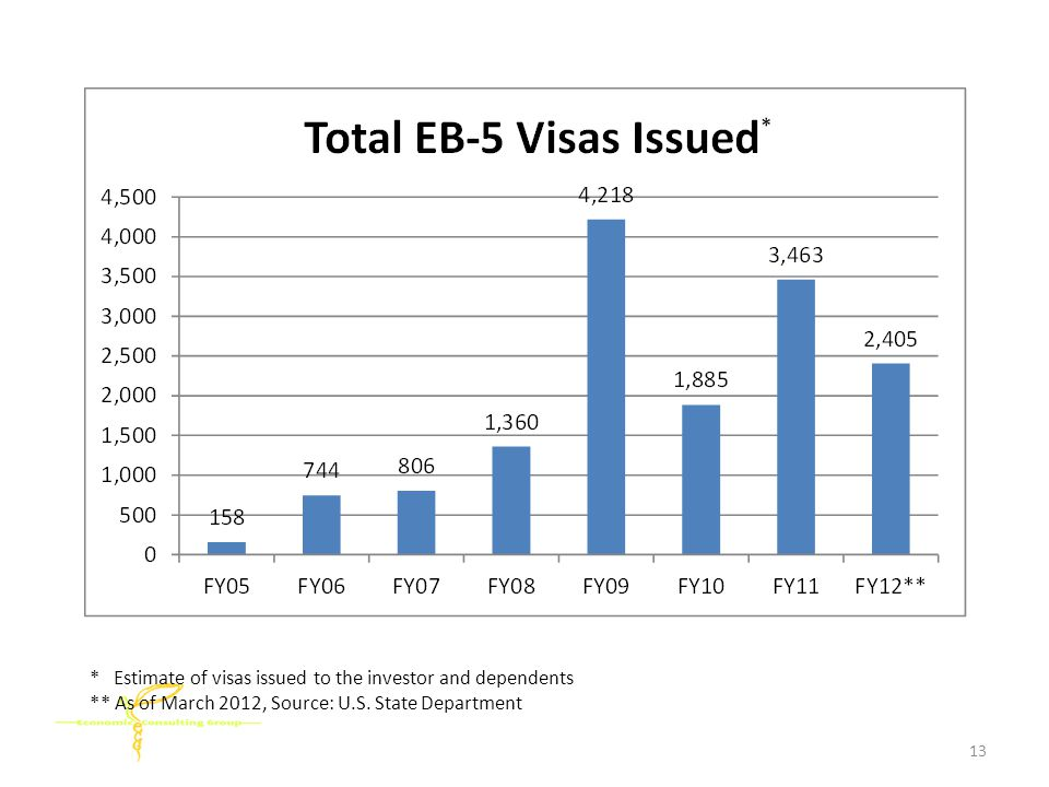 * Estimate of visas issued to the investor and dependents ** As of March 2012, Source: U.S.