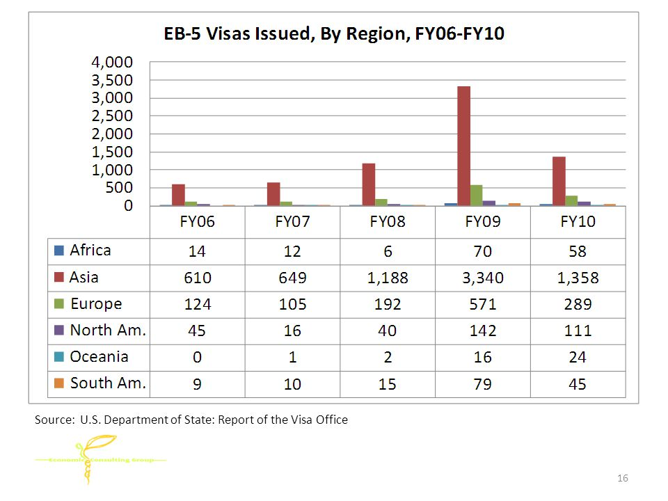 Source: U.S. Department of State: Report of the Visa Office 16