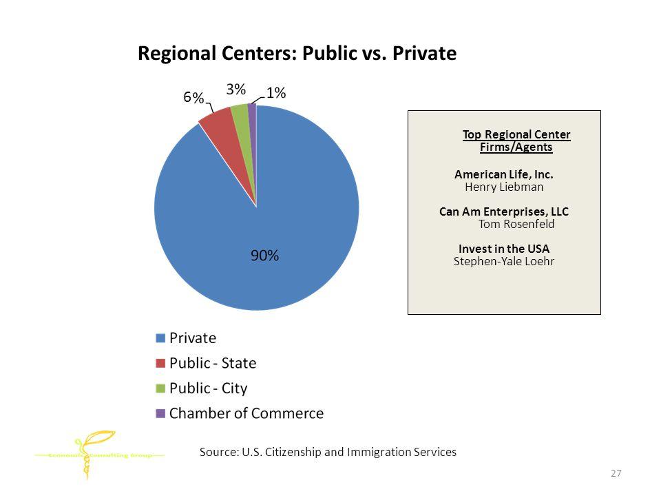 Regional Centers: Public vs. Private Source: U.S.