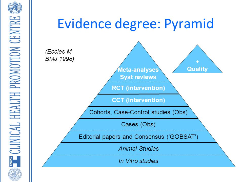 + Quality Evidence degree: Pyramid In Vitro studies Animal Studies Editorial papers and Consensus ('GOBSAT') Cases (Obs) Cohorts, Case-Control studies