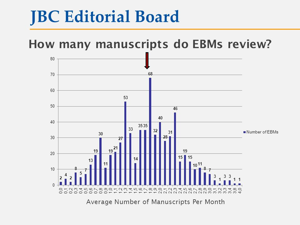 How many manuscripts do EBMs review? JBC Editorial Board