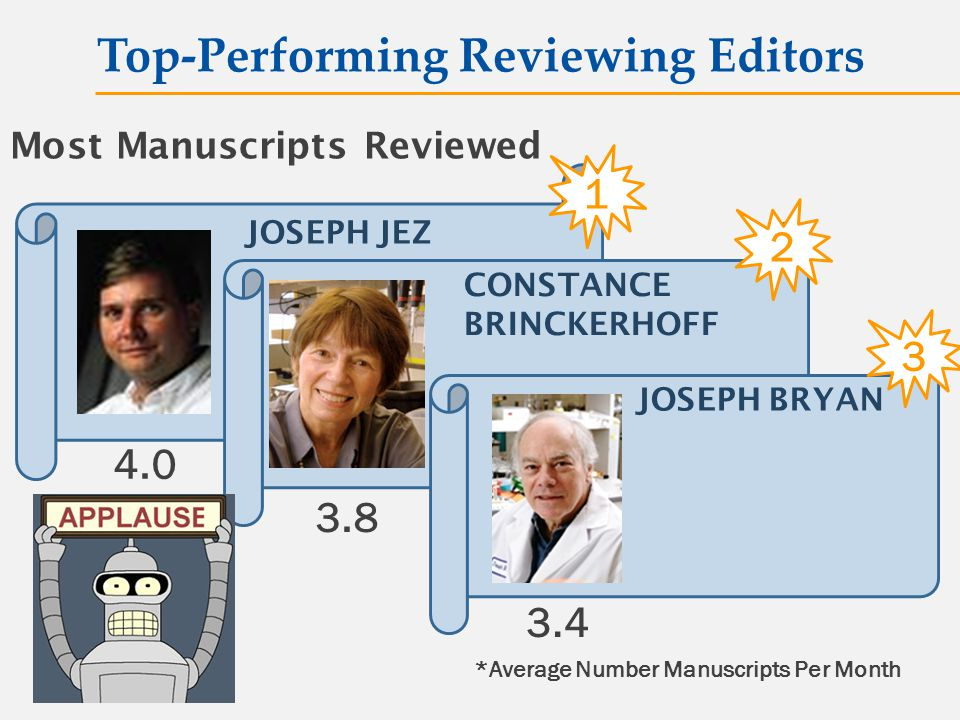Most Manuscripts Reviewed 1 4.0 CONSTANCE BRINCKERHOFF 2 3.8 3.4 *Average Number Manuscripts Per Month JOSEPH JEZ Top-Performing Reviewing Editors JOSEPH BRYAN 3