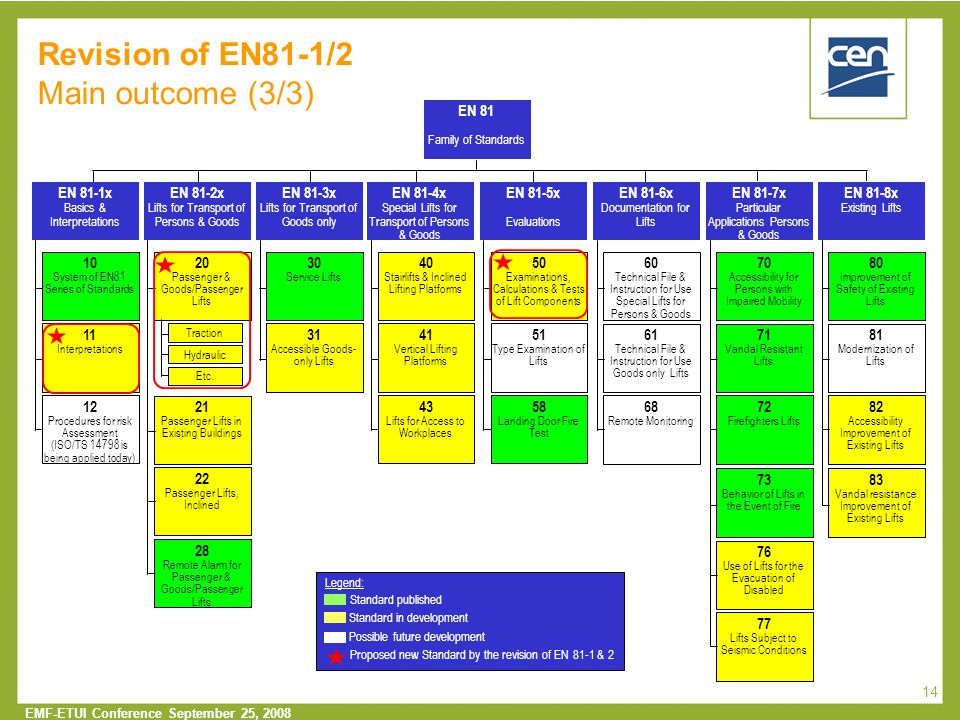  2005 CEN – all rights reserved EMF-ETUI Conference September 25, 2008 14 Revision of EN81-1/2 Main outcome (3/3) 61 Technical File & Instruction for Use Goods only Lifts EN 81-6x Documentation for Lifts 60 Technical File & Instruction for Use Special Lifts for Persons & Goods 68 Remote Monitoring EN 81-5x Evaluations 50 Examinations, Calculations & Tests of Lift Components 51 Type Examination of Lifts 58 Landing Door Fire Test EN 81-4x Special Lifts for Transport of Persons & Goods 40 Stairlifts & Inclined Lifting Platforms 41 Vertical Lifting Platforms 43 Lifts for Access to Workplaces 71 Vandal Resistant Lifts EN 81-7x Particular Applications Persons & Goods 70 Accessibility for Persons with Impaired Mobility 72 Firefighters Lifts 76 Use of Lifts for the Evacuation of Disabled 73 Behavior of Lifts in the Event of Fire 77 Lifts Subject to Seismic Conditions 81 Modernization of Lifts EN 81-8x Existing Lifts 80 Improvement of Safety of Existing Lifts 82 Accessibility Improvement of Existing Lifts 83 Vandal resistance Improvement of Existing Lifts EN 81-3x Lifts for Transport of Goods only 30 Service Lifts 31 Accessible Goods- only Lifts EN 81-2x Lifts for Transport of Persons & Goods 20 Passenger & Goods/Passenger Lifts 21 Passenger Lifts in Existing Buildings 22 Passenger Lifts, Inclined 28 Remote Alarm for Passenger & Goods/Passenger Lifts EN 81-1x Basics & Interpretations 10 System of EN81 Series of Standards 11 Interpretations 12 Procedures for risk Assessment (ISO/TS 14798 is being applied today) EN 81 Family of Standards Traction Hydraulic Etc.