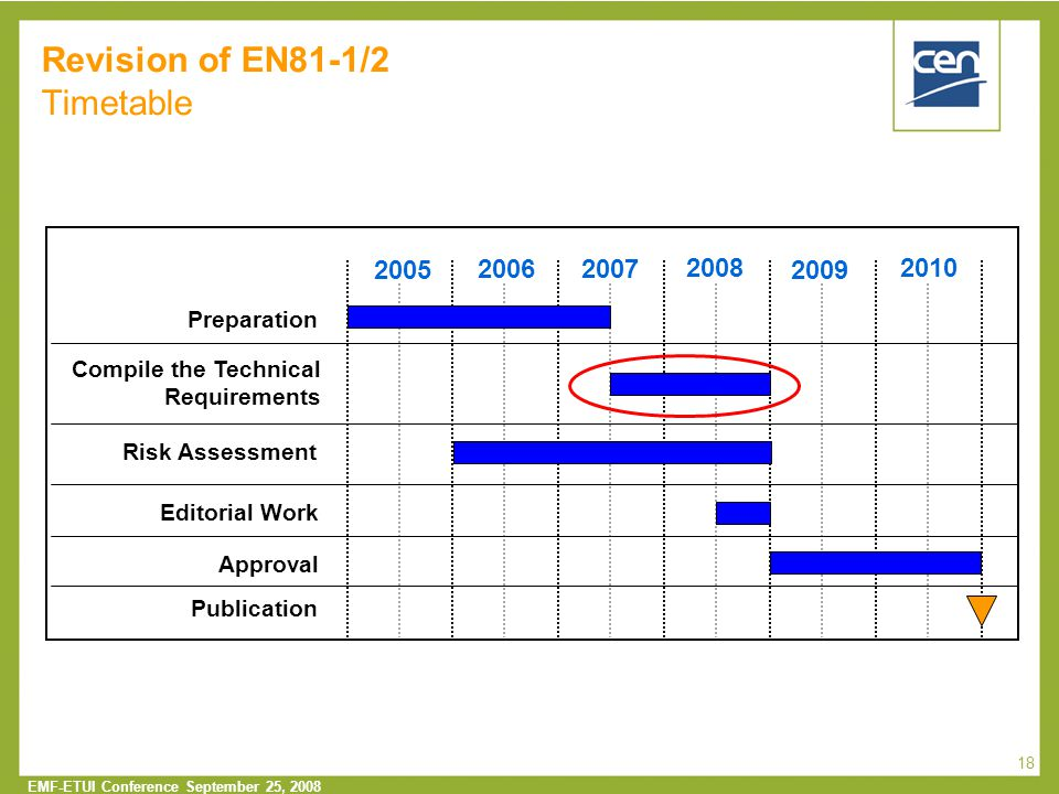  2005 CEN – all rights reserved EMF-ETUI Conference September 25, 2008 18 Revision of EN81-1/2 Timetable 20062007 2008 2009 2010 2005 Approval Preparation Compile the Technical Requirements Risk Assessment Editorial Work Publication