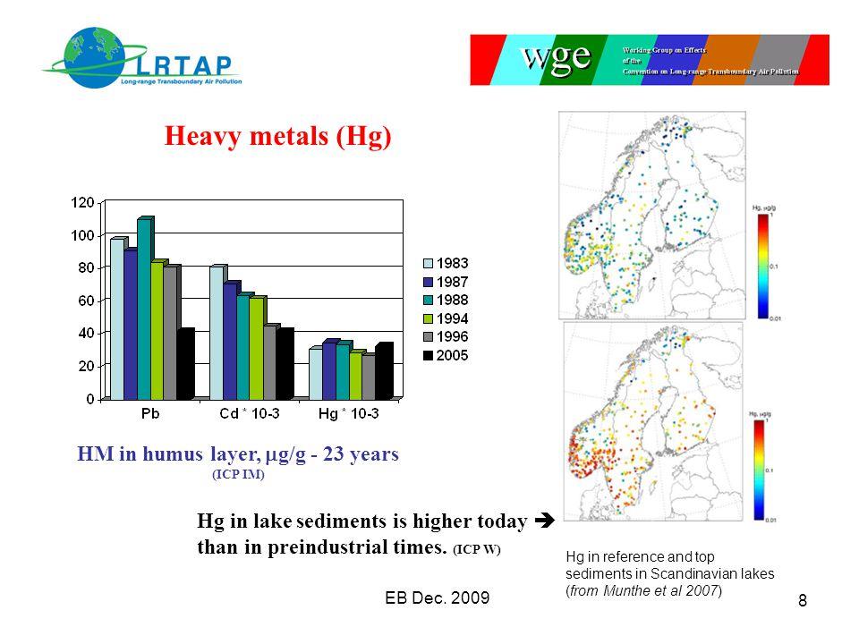 Heavy metals (Hg) EB Dec.