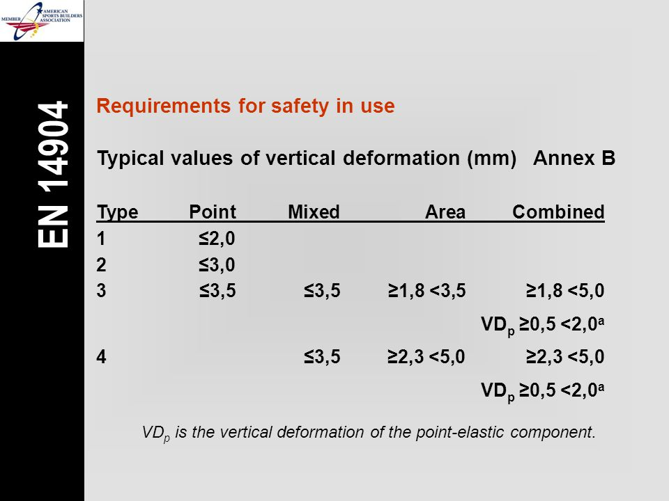 Requirements for safety in use 1≤2,0 2≤3,0 3≤3,5 ≤3,5 ≥1,8 <3,5≥1,8 <5,0 VD p ≥0,5 <2,0 a TypePointMixed AreaCombined 4≤3,5 ≥2,3 <5,0 ≥2,3 <5,0 VD p ≥0,5 <2,0 a VD p is the vertical deformation of the point-elastic component.