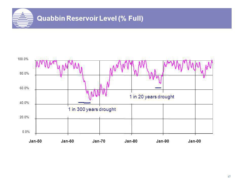 17 0.0% 20.0% 40.0% 60.0% 80.0% 100.0% Jan-50Jan-60Jan-70Jan-80Jan-90Jan-00 1 in 300 years drought 1 in 20 years drought Quabbin Reservoir Level (% Full)