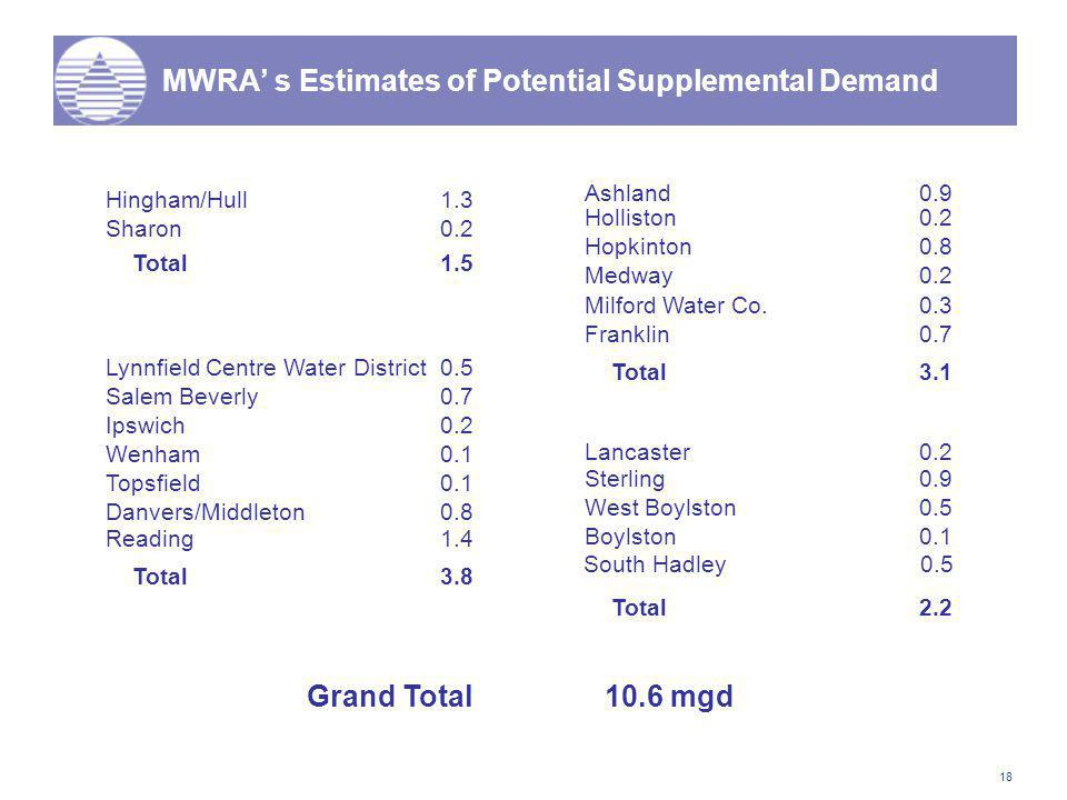 18 MWRA' s Estimates of Potential Supplemental Demand Hingham/Hull1.3 Sharon0.2 Total1.5 Lynnfield Centre Water District0.5 Salem Beverly0.7 Ipswich0.2 Wenham0.1 Topsfield0.1 Danvers/Middleton0.8 Total3.8 Reading1.4 Ashland0.9 Holliston0.2 Hopkinton0.8 Medway0.2 Milford Water Co.0.3 Franklin0.7 Total3.1 Lancaster0.2 Sterling0.9 West Boylston0.5 Boylston0.1 Total2.2 Grand Total10.6 mgd South Hadley 0.5