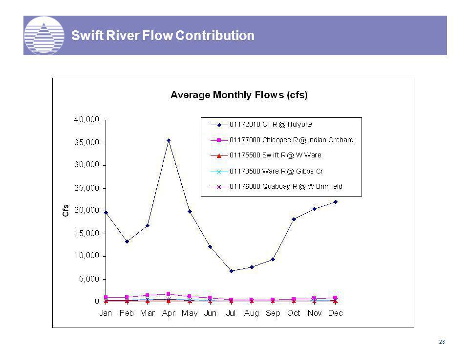 28 Swift River Flow Contribution