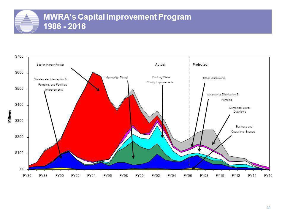 32 MWRA's Capital Improvement Program 1986 - 2016