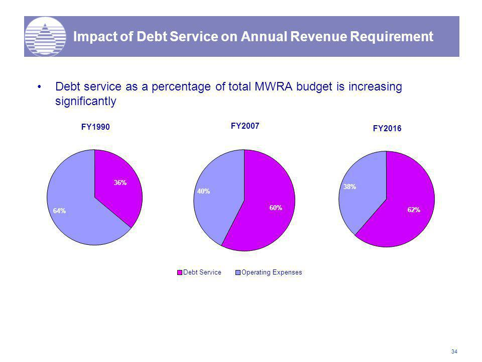 34 Impact of Debt Service on Annual Revenue Requirement Debt service as a percentage of total MWRA budget is increasing significantly FY1990 36% 64% FY2007 60% 40% Debt ServiceOperating Expenses FY2016 62% 38%