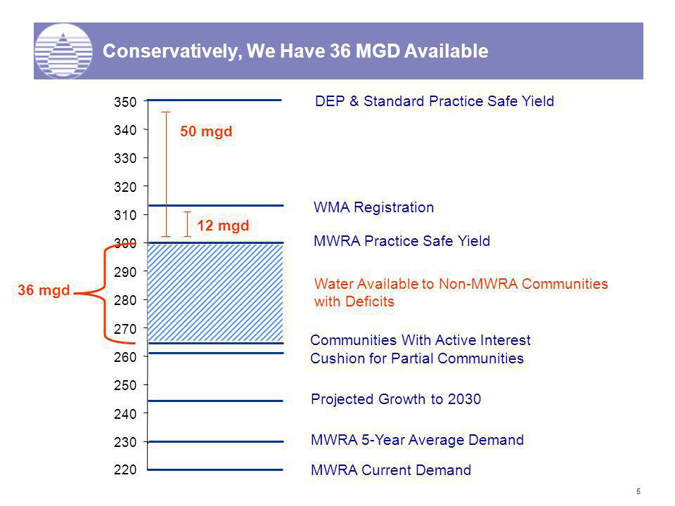 5 Conservatively, We Have 36 MGD Available DEP & Standard Practice Safe Yield WMA Registration MWRA Practice Safe Yield MWRA 5-Year Average Demand Cushion for Partial Communities Communities With Active Interest 230 240 250 260 270 280 290 300 310 320 330 340 350 12 mgd 50 mgd 220 MWRA Current Demand Projected Growth to 2030 36 mgd Water Available to Non-MWRA Communities with Deficits