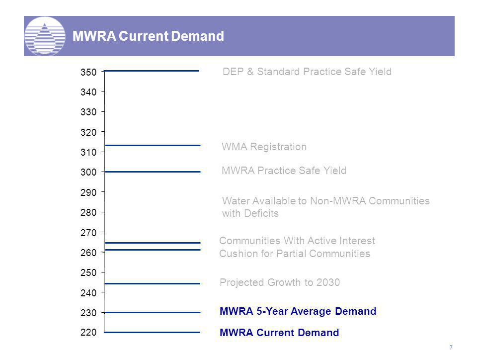7 MWRA Current Demand DEP & Standard Practice Safe Yield WMA Registration MWRA Practice Safe Yield MWRA 5-Year Average Demand Cushion for Partial Communities Communities With Active Interest 230 240 250 260 270 280 290 300 310 320 330 340 350 220 MWRA Current Demand Projected Growth to 2030 Water Available to Non-MWRA Communities with Deficits
