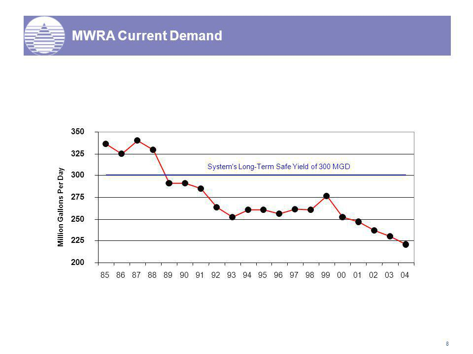 8 MWRA Current Demand 200 225 250 275 300 325 350 8586878889909192939495969798990001020304 Million Gallons Per Day System s Long-Term Safe Yield of 300 MGD