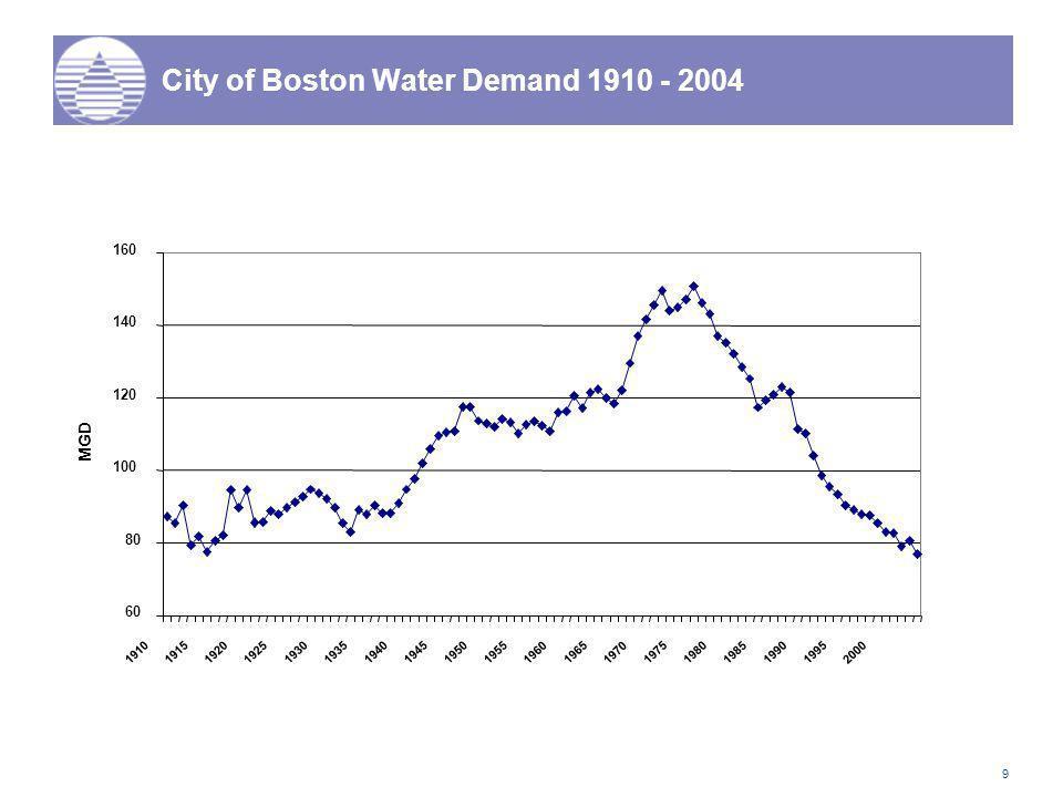 9 City of Boston Water Demand 1910 - 2004 60 80 100 120 140 160 19101915 1920 1925 1930 1935 194019451950 1955 1960 1965 1970 19751980 1985 19901995 2000 MGD