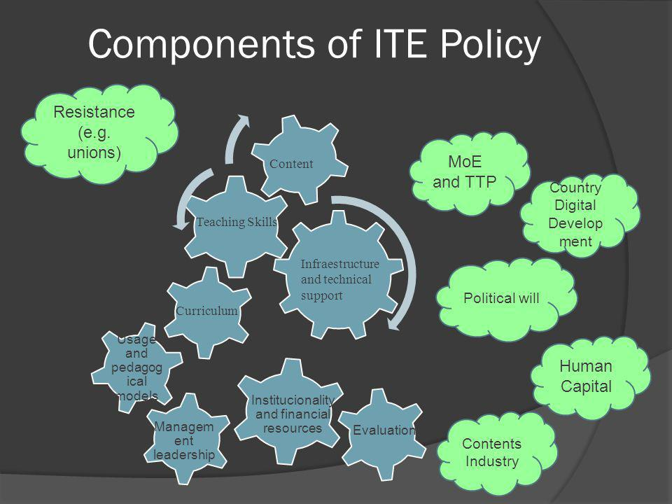 Components of ITE Policy Usage and pedagog ical models Managem ent leadership Institucionality and financial resources Evaluation Country Digital Develop ment Political will MoE and TTP Human Capital Contents Industry Teaching Skills Infraestructure and technical support Curriculum Content Resistance (e.g.