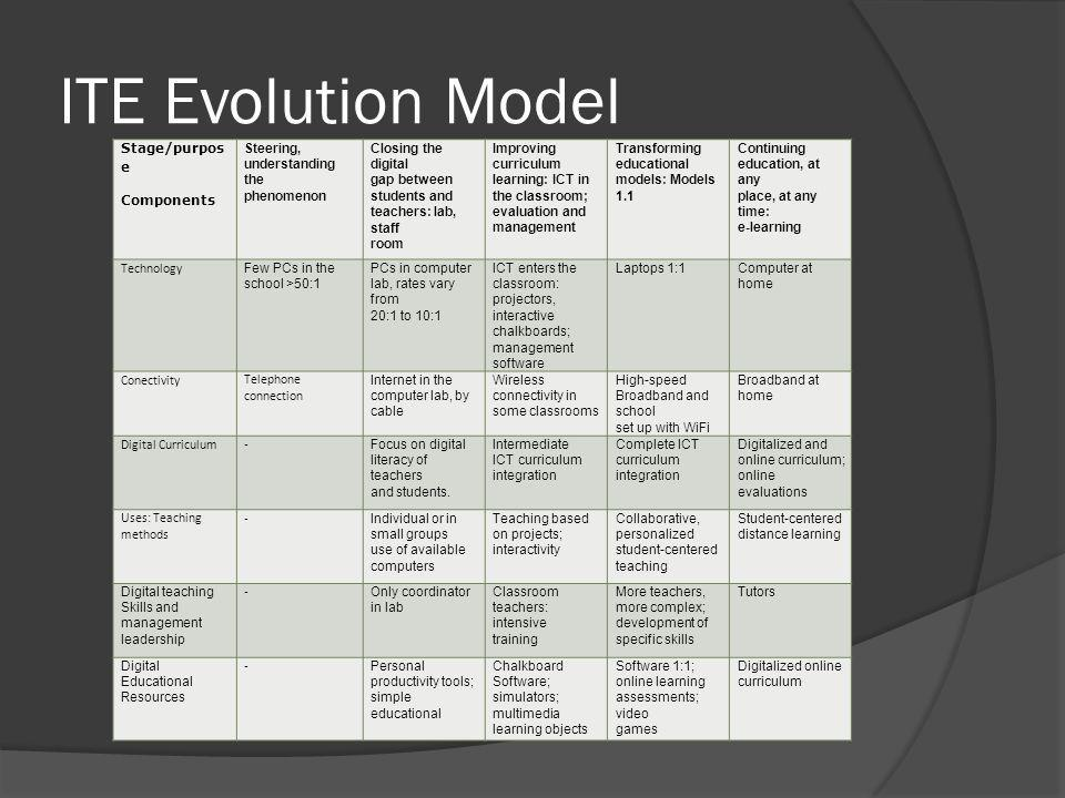 ITE Evolution Model Stage/purpos e Components Steering, understanding the phenomenon Closing the digital gap between students and teachers: lab, staff room Improving curriculum learning: ICT in the classroom; evaluation and management Transforming educational models: Models 1.1 Continuing education, at any place, at any time: e-learning Technology Few PCs in the school >50:1 PCs in computer lab, rates vary from 20:1 to 10:1 ICT enters the classroom: projectors, interactive chalkboards; management software Laptops 1:1 Computer at home Conectivity Telephone connection Internet in the computer lab, by cable Wireless connectivity in some classrooms High-speed Broadband and school set up with WiFi Broadband at home Digital Curriculum- Focus on digital literacy of teachers and students.