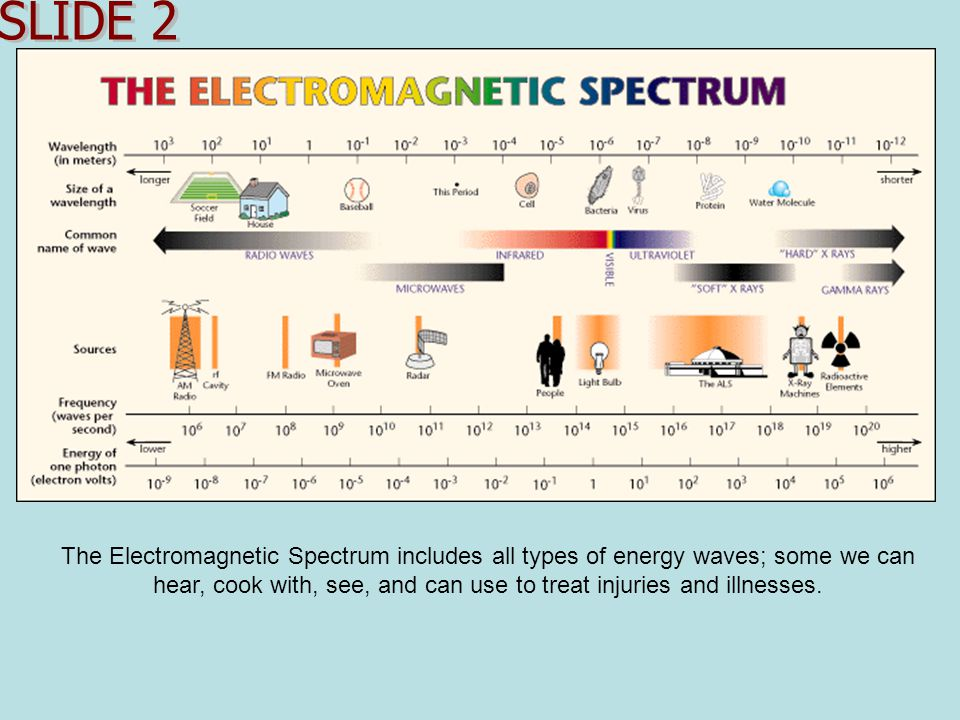 Electromagnetic Waves: Properties of Radiation All stars, including our Sun, have EM waves of energy.