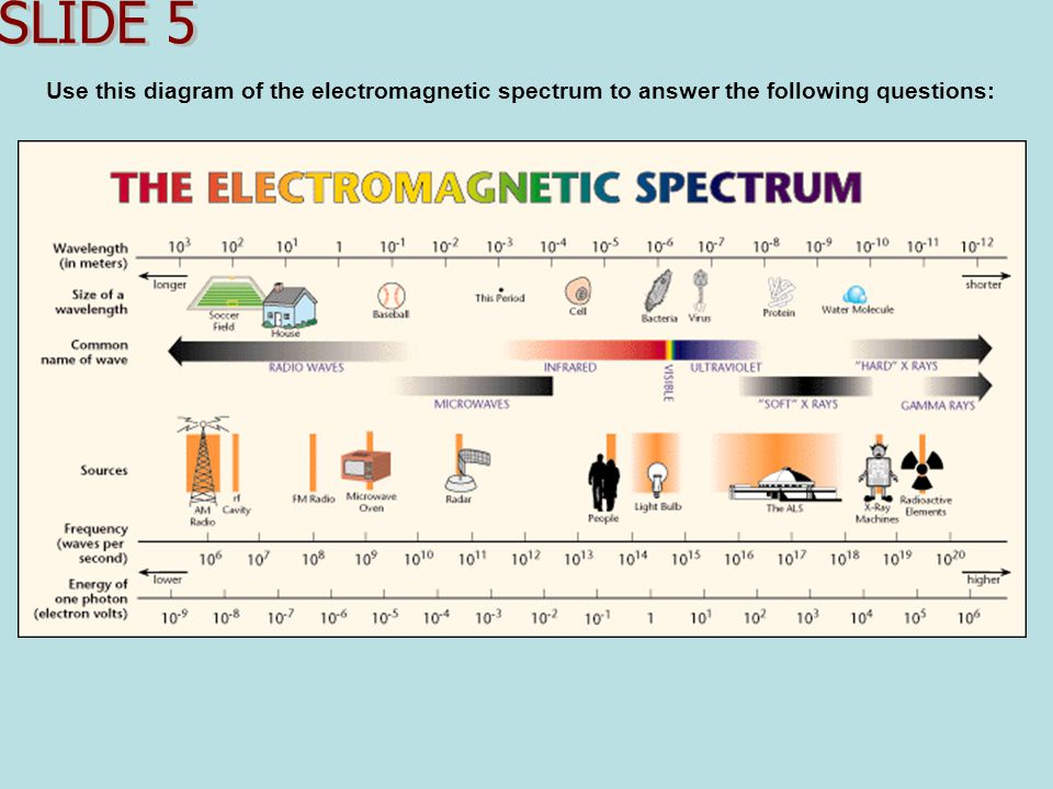 Use this diagram of the electromagnetic spectrum to answer the following questions: