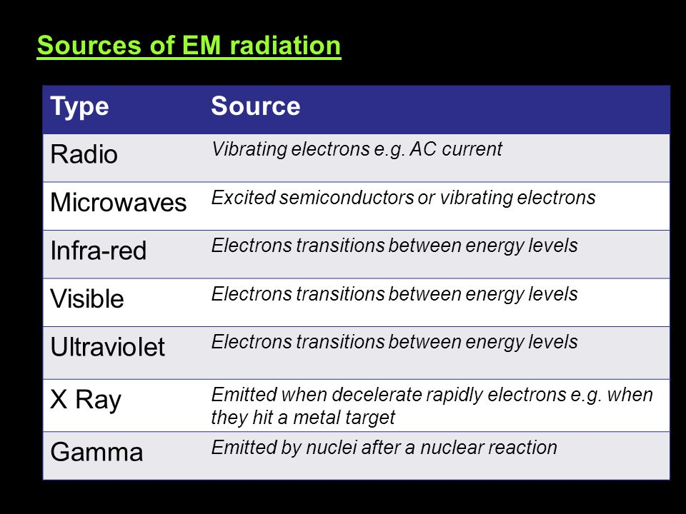 TypeSource Radio Microwaves Infra-red Visible Ultraviolet X Ray Gamma Sources of EM radiation TypeSource Radio Vibrating electrons e.g. AC current Mic