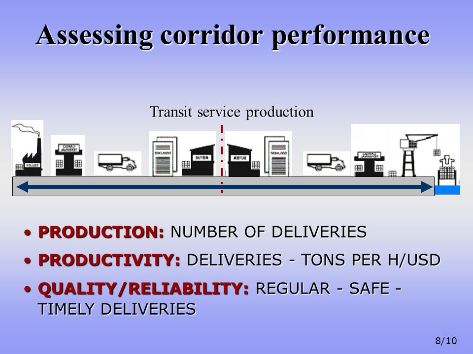 8/10 Transit service production Assessing corridor performance PRODUCTION: NUMBER OF DELIVERIESPRODUCTION: NUMBER OF DELIVERIES PRODUCTIVITY: DELIVERIES - TONS PER H/USDPRODUCTIVITY: DELIVERIES - TONS PER H/USD QUALITY/RELIABILITY: REGULAR - SAFE - TIMELY DELIVERIESQUALITY/RELIABILITY: REGULAR - SAFE - TIMELY DELIVERIES
