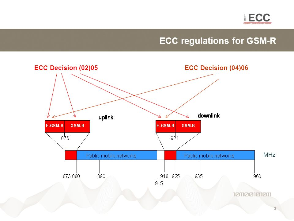 ECC regulations for GSM-R MHz 3 ECC Decision (02)05 ECC Decision (04)06
