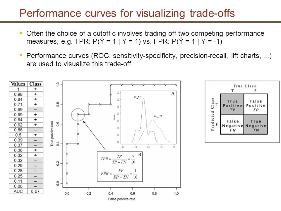 Performance curves for visualizing trade-offs  Often the choice of a cutoff c involves trading off two competing performance measures, e.g.