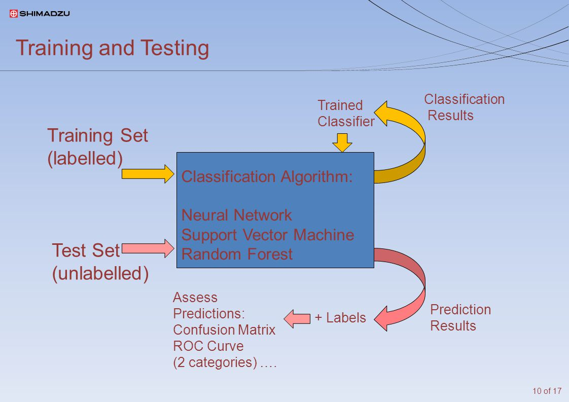 Training and Testing Classification Algorithm: Neural Network Support Vector Machine Random Forest Training Set (labelled) Test Set (unlabelled) Trained Classifier Classification Results Prediction Results + Labels Assess Predictions: Confusion Matrix ROC Curve (2 categories) ….