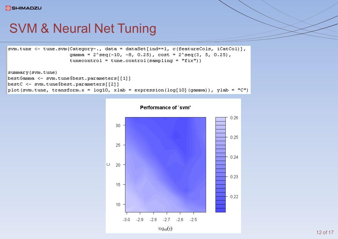 Classifier Feedback print(classifier) plot(classifier) high Gini Coefficient = high dispersion 13 of 17