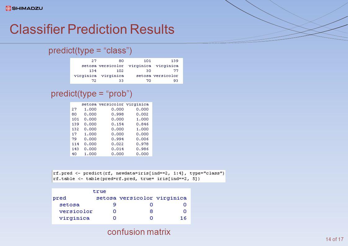 Classifier Prediction Results predict(type = class ) predict(type = prob ) confusion matrix 14 of 17