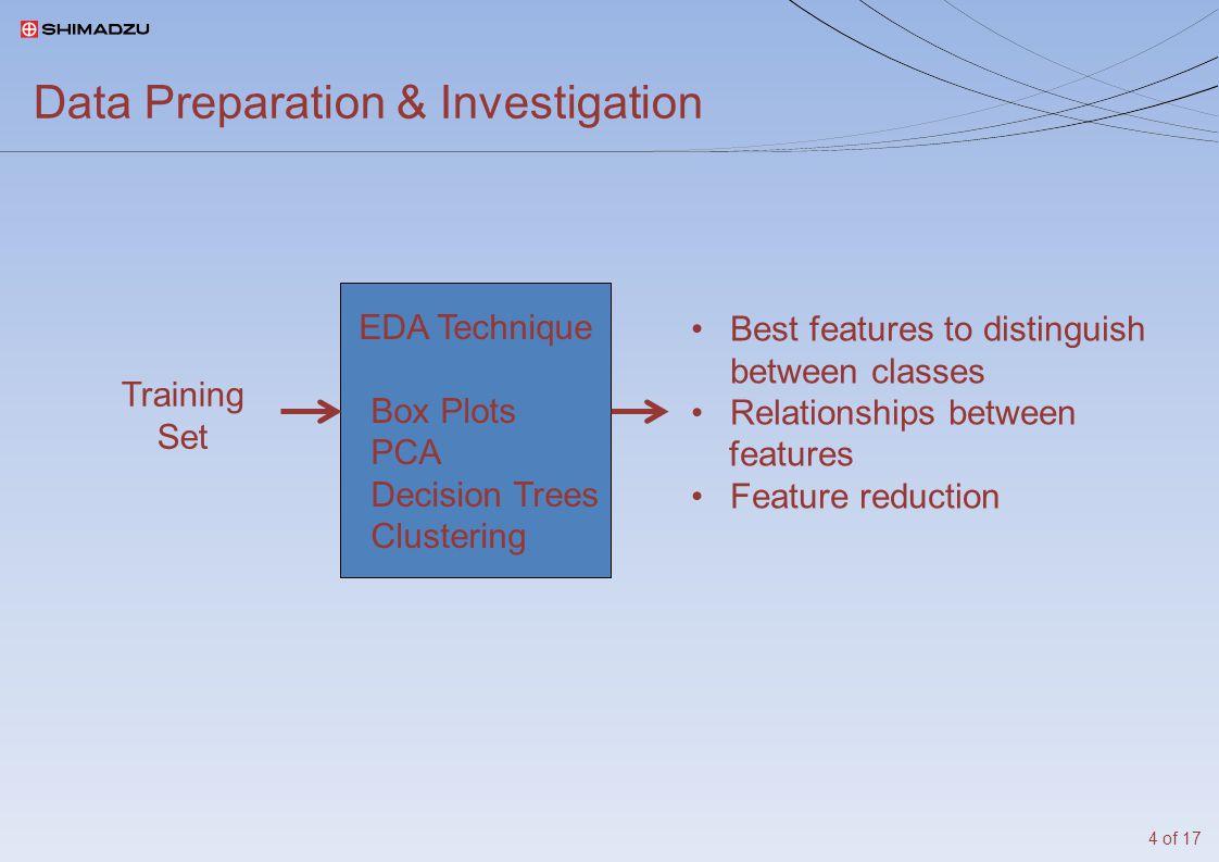 Box Plots PCA & Multivariate Analysis: ade4 FactoMineR 5 of 17