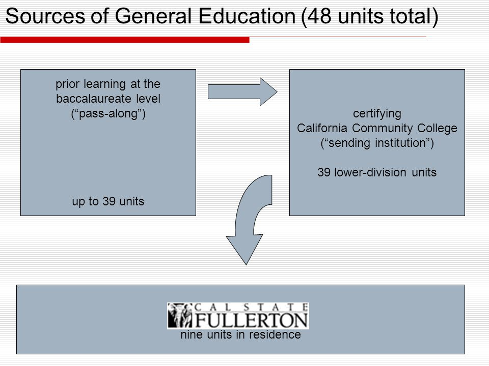 Sources of General Education (48 units total) nine units in residence certifying California Community College ( sending institution ) 39 lower-division units prior learning at the baccalaureate level ( pass-along ) up to 39 units