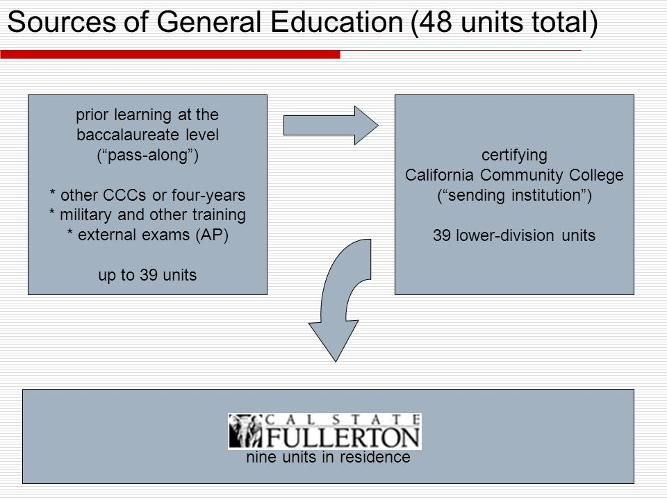 Sources of General Education (48 units total) nine units in residence certifying California Community College ( sending institution ) 39 lower-division units prior learning at the baccalaureate level ( pass-along ) * other CCCs or four-years * military and other training * external exams (AP) up to 39 units