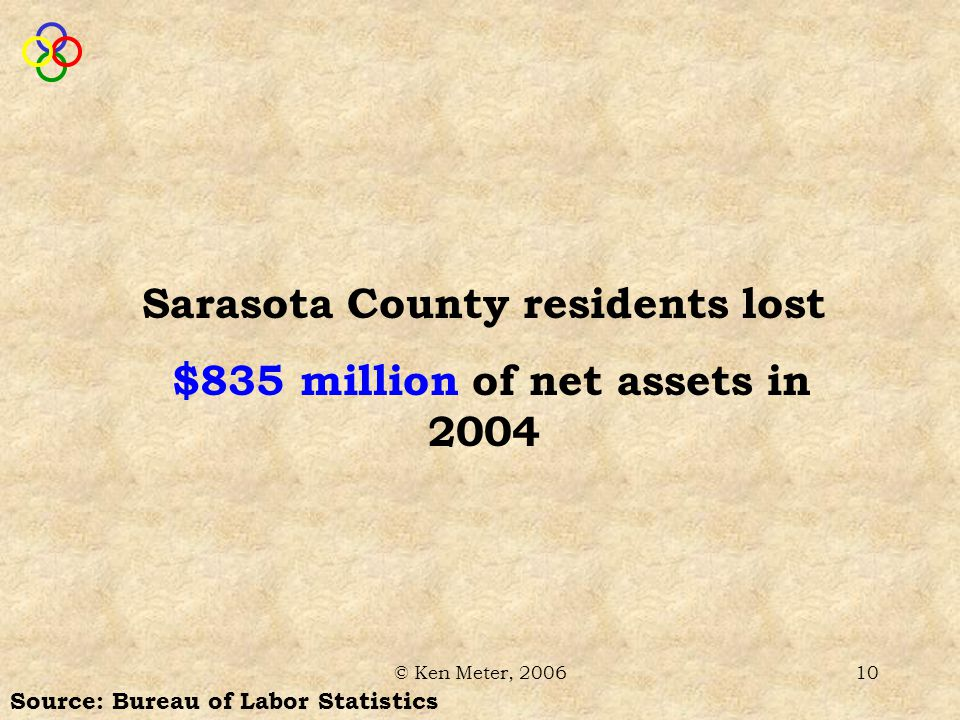 © Ken Meter, 200610 Source: Bureau of Labor Statistics Sarasota County residents lost $835 million of net assets in 2004