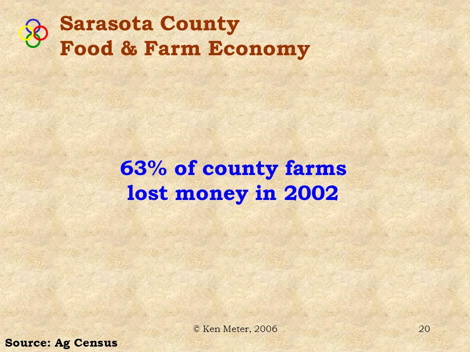 © Ken Meter, 200620 Source: Ag Census 63% of county farms lost money in 2002 Sarasota County Food & Farm Economy